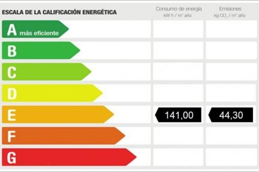 Energiezertifikate